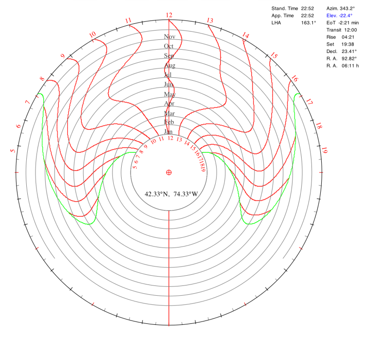 Spider sundial template, made using an applet from jgiesen.de.